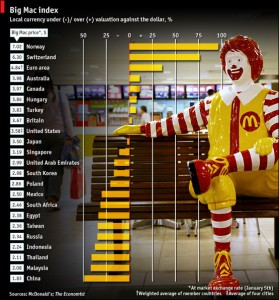 wskaznik-Big-Mac