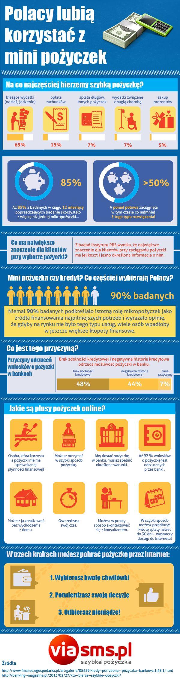 VIA_SMS_pożyczki_wer01